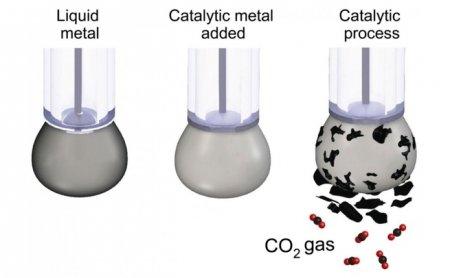 Ученые нашли эффективный способ превратить CO2 обратно в уголь